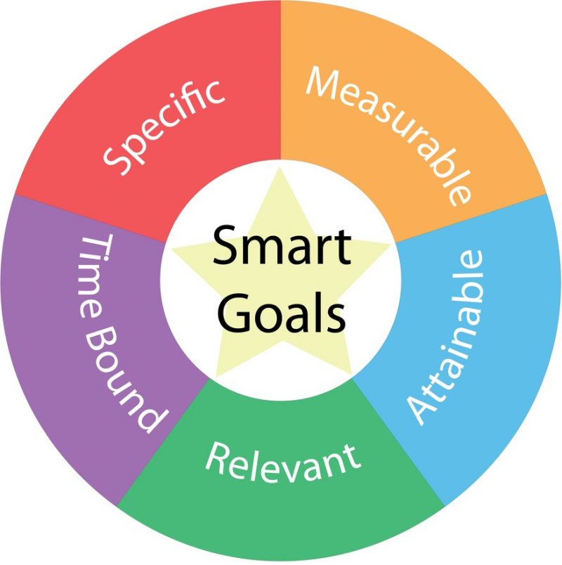 gm smart goals Smart goals = dynamic tactical planning tactical planning follows strategic planning and while the strategy describes what will be accomplished, the tactic explains how and when it will be accomplished.